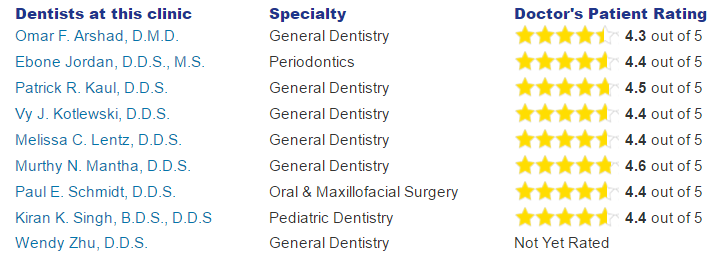 West Milwaukee Dental Associates Ratings